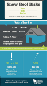 snow-roof-risks-infograph